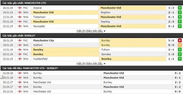 Thành tích đối đầu Man Utd vs Burnley