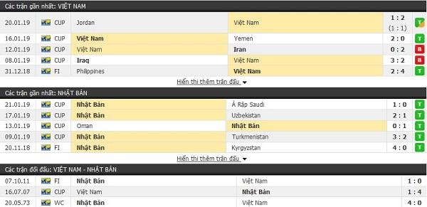 Thành tích đối đầu Việt Nam vs Nhật Bản