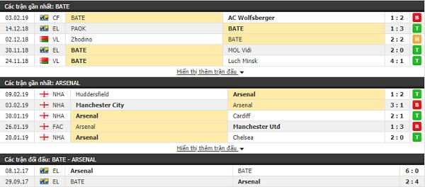 Thành tích đối đầu BATE Borisov vs Arsenal