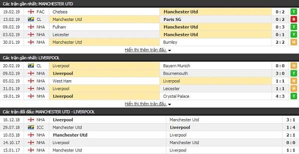 Thành tích đối đầu Man Utd vs Liverpool