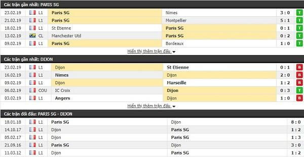 Thành tích đối đầu PSG vs Dijon