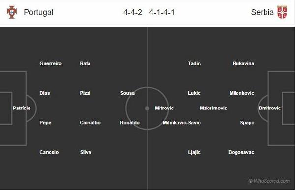 Đội hình dự kiến Bồ Đào Nha vs Serbia