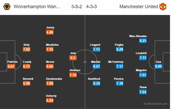 Đội hình dự kiến Wolves vs Man Utd