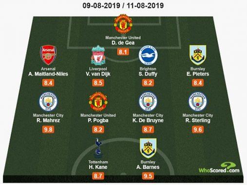 Đội hình tiêu biểu vòng 1 Premier League 2019/2020