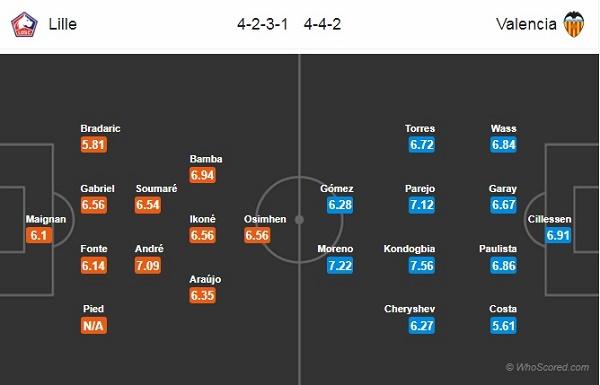 Đội hình dự kiến Lille vs Valencia