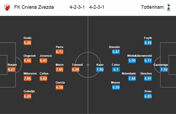 Đội hình dự kiến Crvena Zvezda vs Tottenham