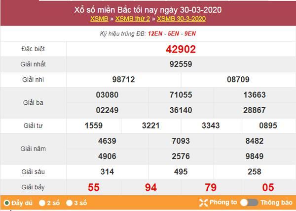 Dự đoán XSMB ngày 31/3/2020 - KQXS miền Bắc hôm nay