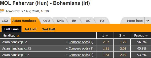 Tỷ lệ kèo giữa MOL Fehervar vs Bohemians