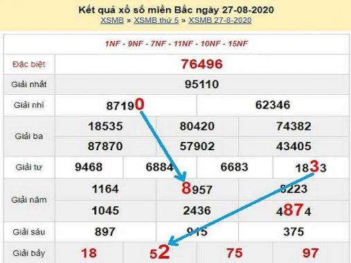 Dự đoán xổ số miền bắc - KQXSMB ngày 28/08 chuẩn xác
