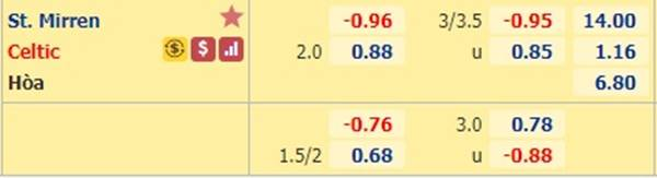 Tỷ lệ bóng đá giữa St. Mirren vs Celtic