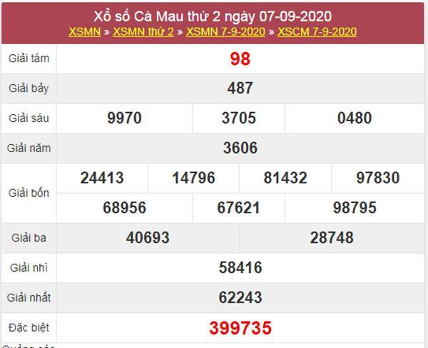 Dự đoán XSCM 14/9/2020 chốt số Cà Mau cùng chuyên gia