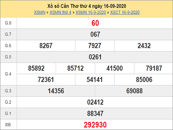 Dự đoán KQXSCT ngày 23/09/2020- xổ số cần thơ ngày 23 tháng 09 năm 2020