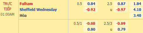 Tỷ lệ kèo giữa Fulham vs Sheffield Wed