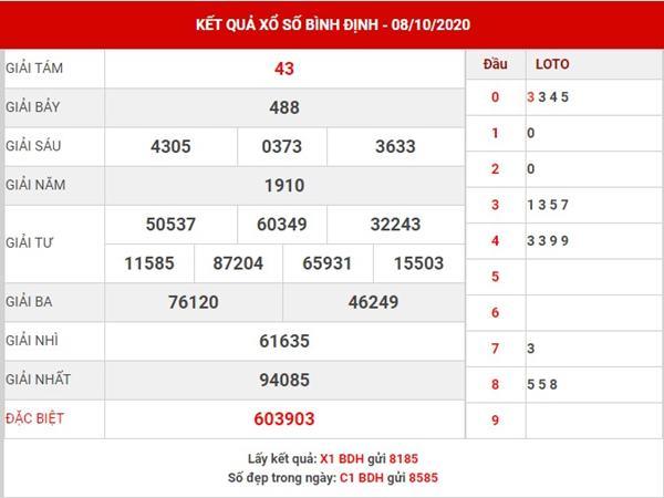Dự đoán KQXS Bình Định thứ 5 ngày 15-10-2020