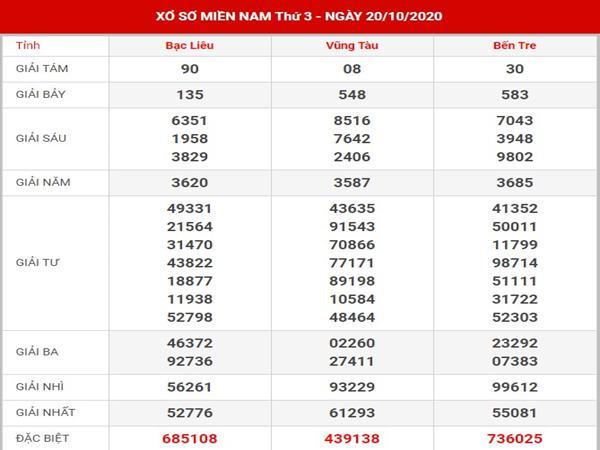 Dự đoán KQSX Miền Nam thứ 3 ngày 27-10-2020
