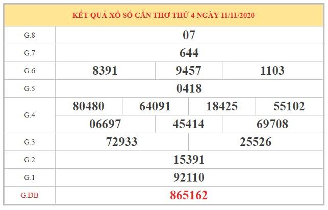 Dự đoán XSCT ngày 18/11/2020 dựa trên kết quả kỳ trước