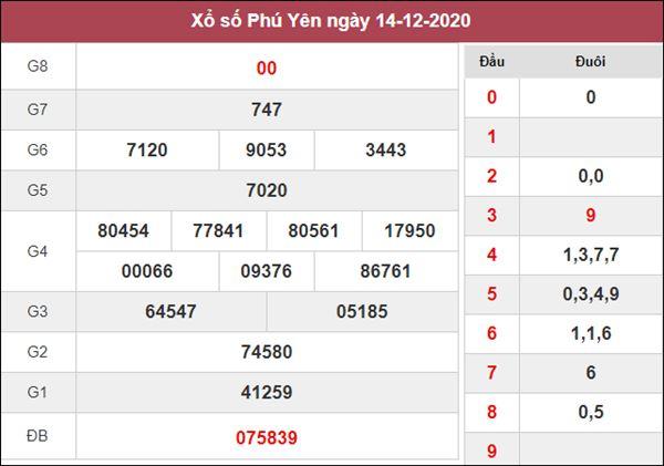 Dự đoán XSPY 21/12/2020 xin số đề Phú Yên siêu chuẩn