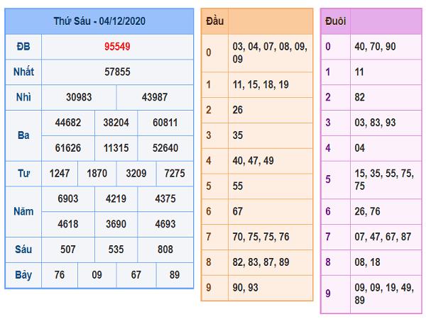 Dự đoán KQXSMB ngày 05/12/2020 - xổ số miền bắc thứ 7