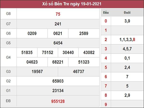 Dự đoán XSBTR 26/01/2021
