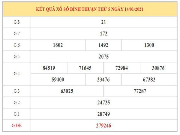 Dự đoán XSBT ngày 21/1/2021 dựa trên kết quả kì trước