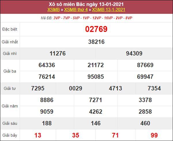 Dự đoán XSMB ngày 14/1/2021 chốt số đẹp giờ vàng miền Bắc thứ 5