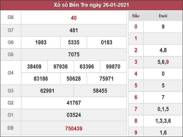 Dự đoán XSBTR 02/02/2021