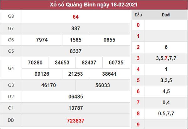 Dự đoán XSQB 25/2/2021 thứ 5 hôm nay xác suất lô về cao nhất
