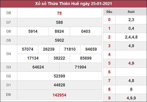 Dự đoán XSTTH 1/2/2021 chốt đầu đuôi giải đặc biệt hôm nay