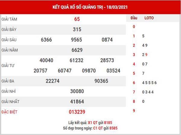 Dự đoán XSQT ngày 25/3/2021 - Dự đoán KQXS Quảng Trị thứ 5