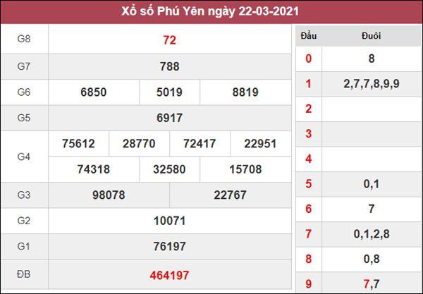 Dự đoán XSPY 29/3/2021 chốt lô VIP Phú Yên thứ 2 siêu chuẩn