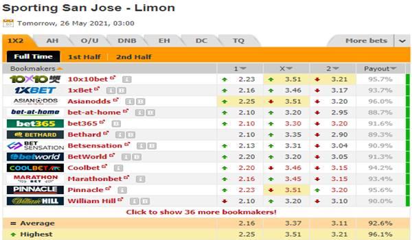 Tỷ lệ kèo bóng đá giữa San Jose vs Limon