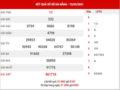 Dự đoán XSDNG ngày 19/5/2021 – Dự đoán KQ xổ số Đà Nẵng thứ 4