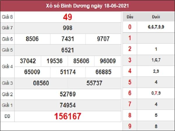 Dự đoán XSBD 25-06-2021