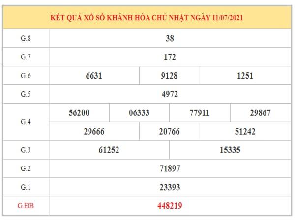 Dự đoán XSKH ngày 14/7/2021 dựa trên kết quả kì trước