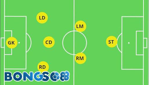 Thiết kế sơ đồ cho đội hình 7 người không hề đơn giản so với tưởng tượng.