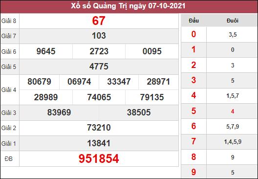 Dự đoán KQXSQT ngày 14/10/2021